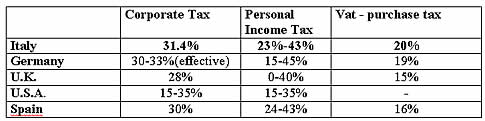 Tax Levels - Comparison to Italy