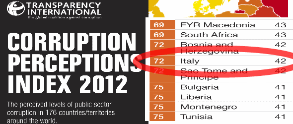 Italy's Less Corrupt Indicates Transparency International Report