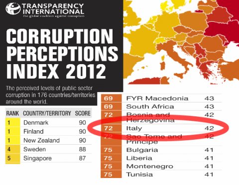Corruption Perceptions Index 2012 - Italy