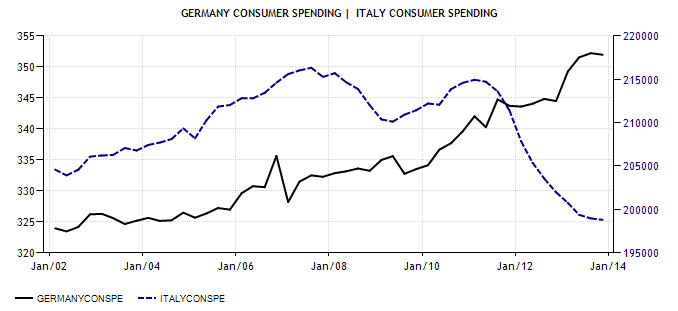 Germany v Italy Consumer Spending