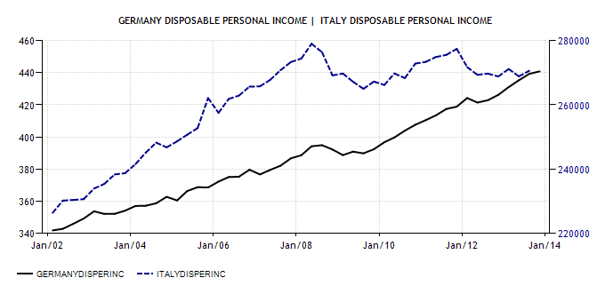 Germany v Italy Disposable Income