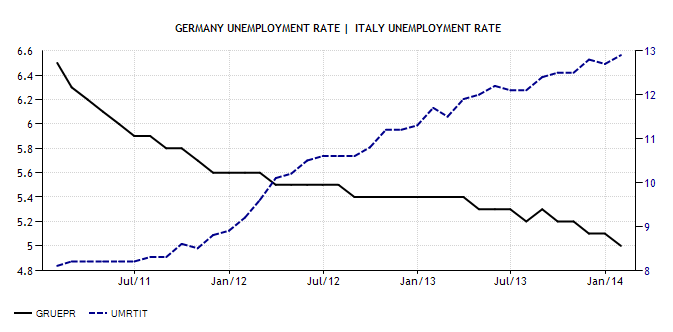 Germany Italy Unemployment