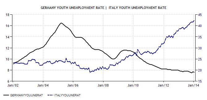 Germany v Italy Youth Unemployment