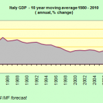 Italy Spins and Delays on Education and Economic Reform Fronts.