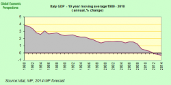 How Inefficient is Italy? Grossly.