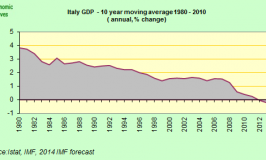 italy GDP 10 Year Moving Average
