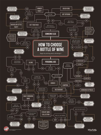 How to Choose Wine Print