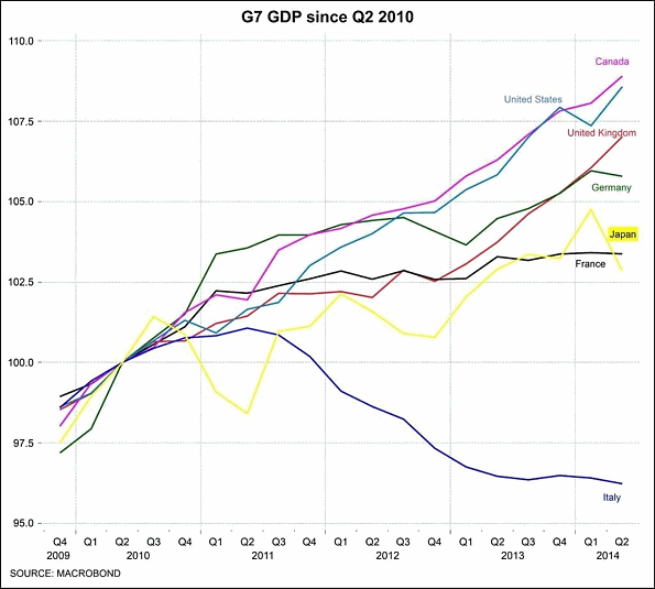 Italy GDP Comparison chart