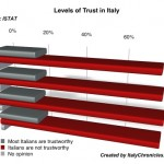 How Trustworthy Are Italians?