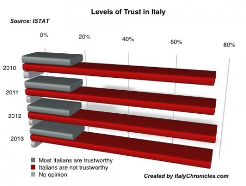 Levels of Trust in Italy