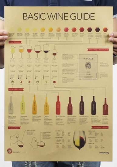 Basic wine guide poster