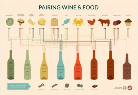 wine and food pairing print