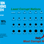 Corruption Perceptions Index Data for Italy from 2001 to 2014