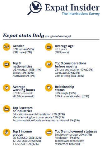 Expat stats Italy